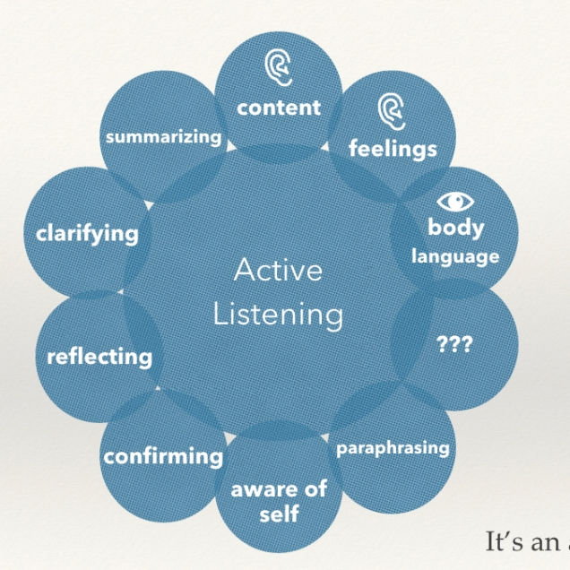 IMG Comms active listening wheel